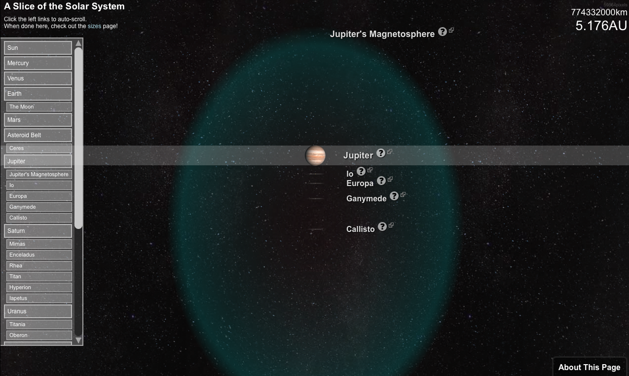 A Slice of the Solar System